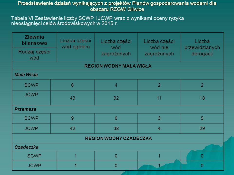 Przedstawienie działań wynikających z projektów Planów gospodarowania wodami dla obszaru RZGW Gliwice Tabela VI Zestawienie liczby SCWP i JCWP wraz z