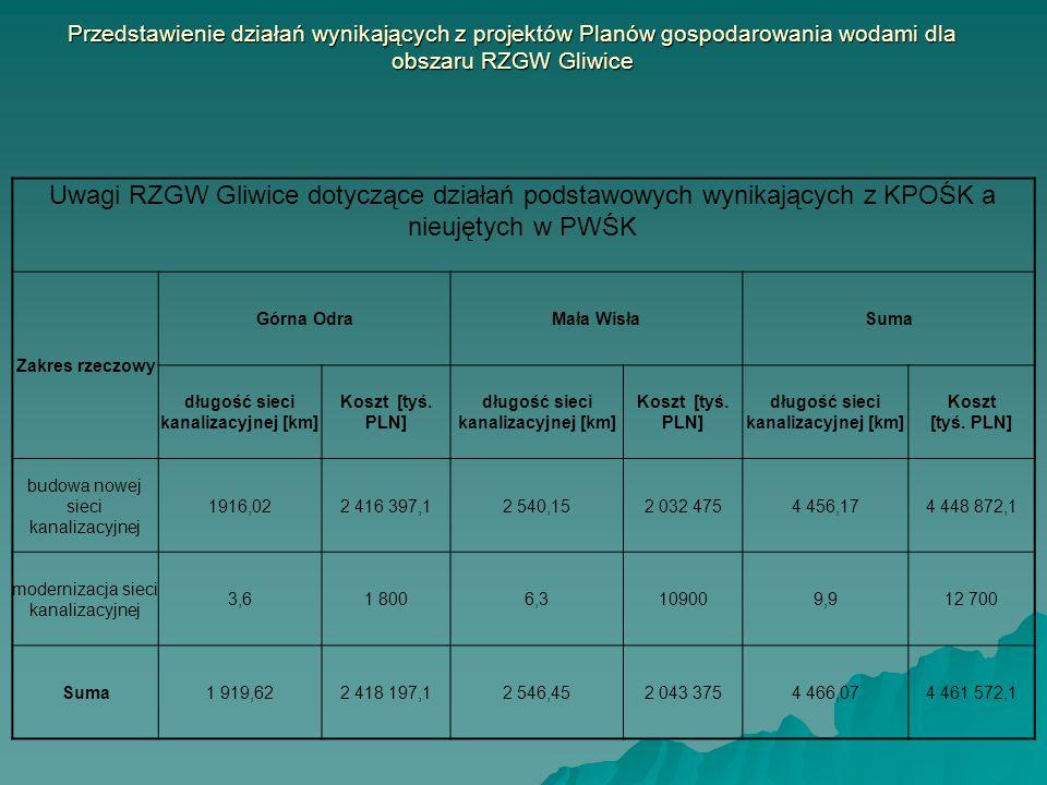 Przedstawienie działań wynikających z projektów Planów gospodarowania wodami dla obszaru RZGW Gliwice Uwagi RZGW Gliwice dotyczące działań podstawowyc