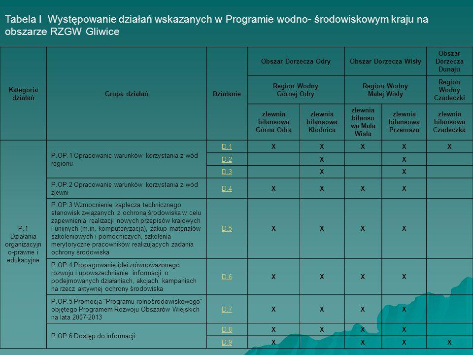 Tabela I Występowanie działań wskazanych w Programie wodno- środowiskowym kraju na obszarze RZGW Gliwice Kategoria działań Grupa działańDziałanie Obszar Dorzecza OdryObszar Dorzecza Wisły Obszar Dorzecza Dunaju Region Wodny Górnej Odry Region Wodny Małej Wisły Region Wodny Czadeczki zlewnia bilansowa Górna Odra zlewnia bilansowa Kłodnica zlewnia bilanso wa Mała Wisła zlewnia bilansowa Przemsza zlewnia bilansowa Czadeczka P.2 Gospodarka komunalna P.GK.1 Realizacja Krajowego Programu Oczyszczania Ścieków Komunalnych D.10XXXX P.GK.2 Realizacja Programu wyposażenia aglomeracji poniżej 2000 RLM w oczyszczalnie ścieków i systemy kanalizacji zbiorczej D.11X X P.GK.5 Działania wynikające z konieczności porządkowania systemu gospodarki ściekowej D.12X D.13XXX P.GK.5 Działania wynikające z konieczności porządkowania systemu gospodarki ściekowej D.14XXX D.15X D.16X D.17XXXXX D.18XXXXX D.19 XXXXX