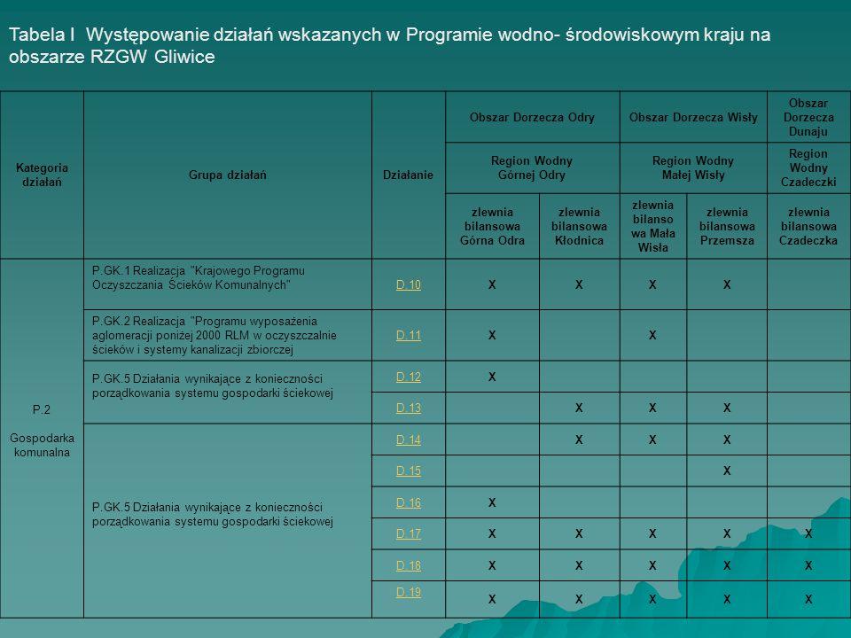 Tabela I Występowanie działań wskazanych w Programie wodno- środowiskowym kraju na obszarze RZGW Gliwice Kategoria działań Grupa działańDziałanie Obsz