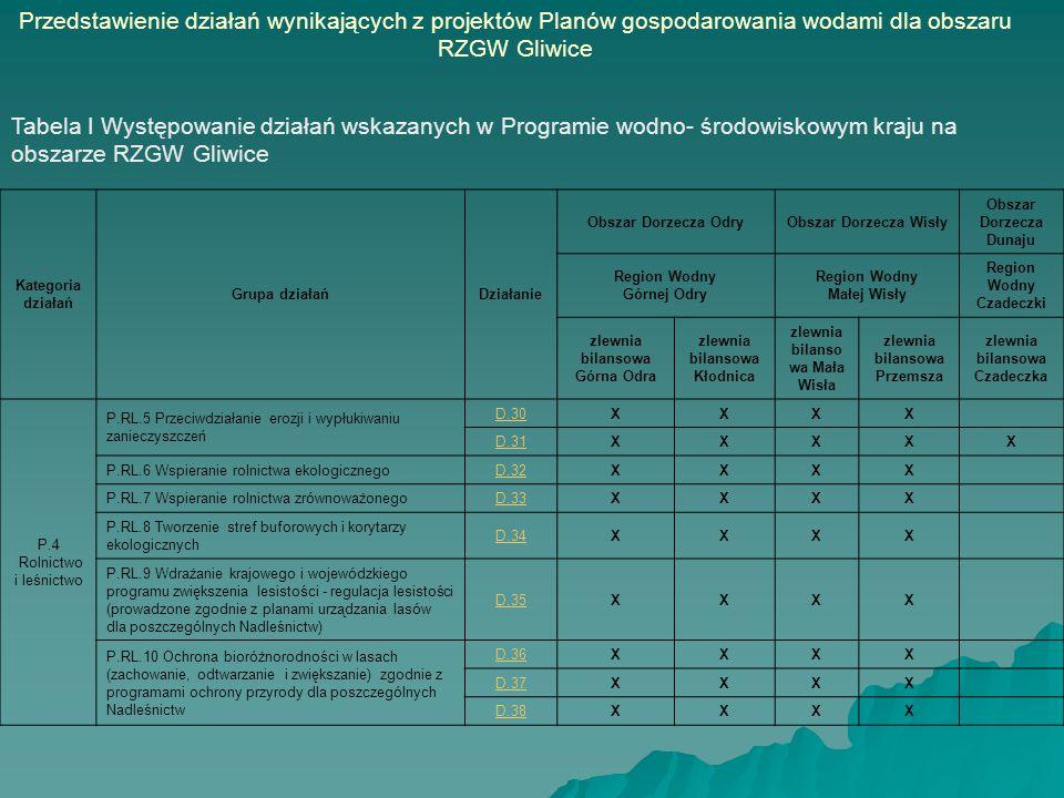 Kategoria działań Grupa działańDziałanie Obszar Dorzecza OdryObszar Dorzecza Wisły Obszar Dorzecza Dunaju Region Wodny Górnej Odry Region Wodny Małej