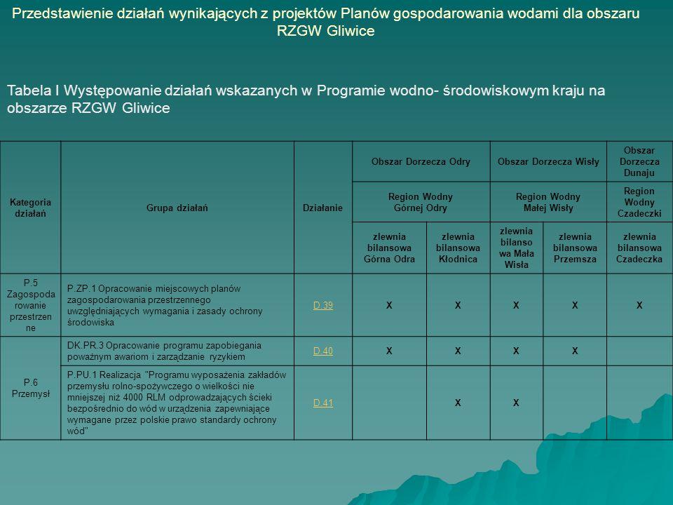 Tabela IV Wybrane działania z Programu wodno- środowiskowego kraju przewidziane do realizacji na obszarze RZGW Gliwice Działanie Jednos tka RW Górna OdraRW Mała Wisła Suma działań (obszar RZGW) Koszty w regionach wodnych [tys.