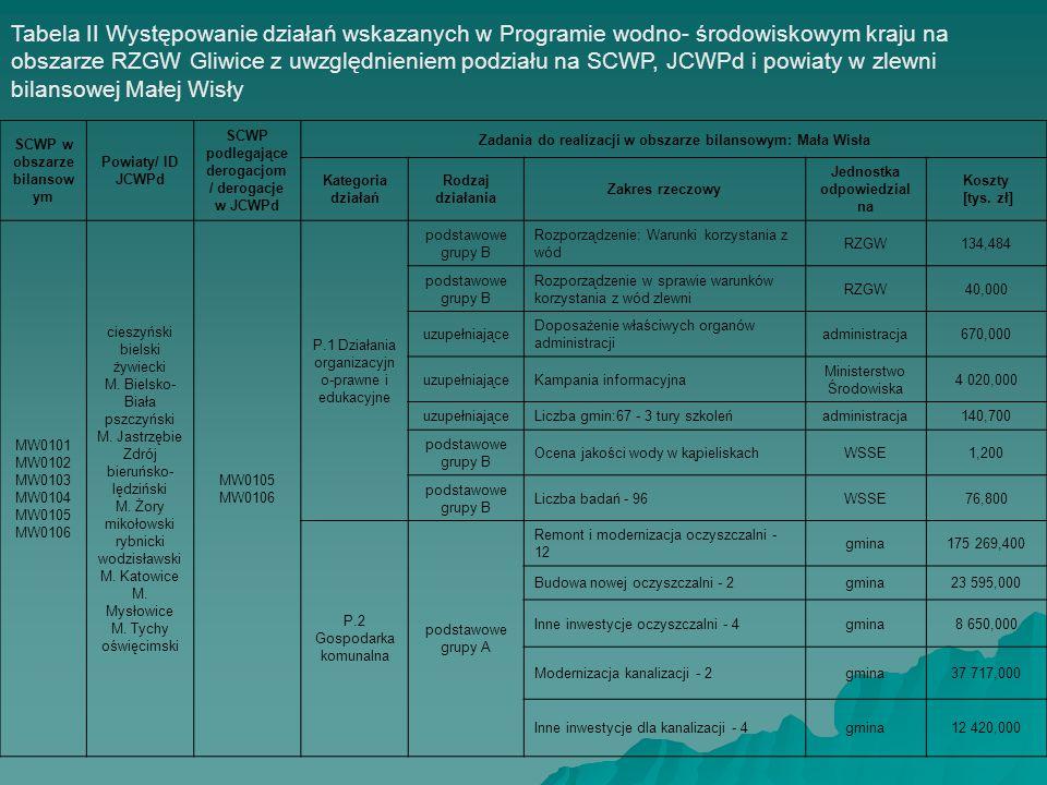Przedstawienie działań wynikających z projektów Planów gospodarowania wodami dla obszaru RZGW Gliwice Tabela IV Wybrane działania z Programu wodno- środowiskowego kraju przewidziane do realizacji na obszarze RZGW Gliwice DziałanieJednostka RW Górna OdraRW Mała Wisła Suma działań (obszar RZGW) Koszty w regionach wodnych [tys.