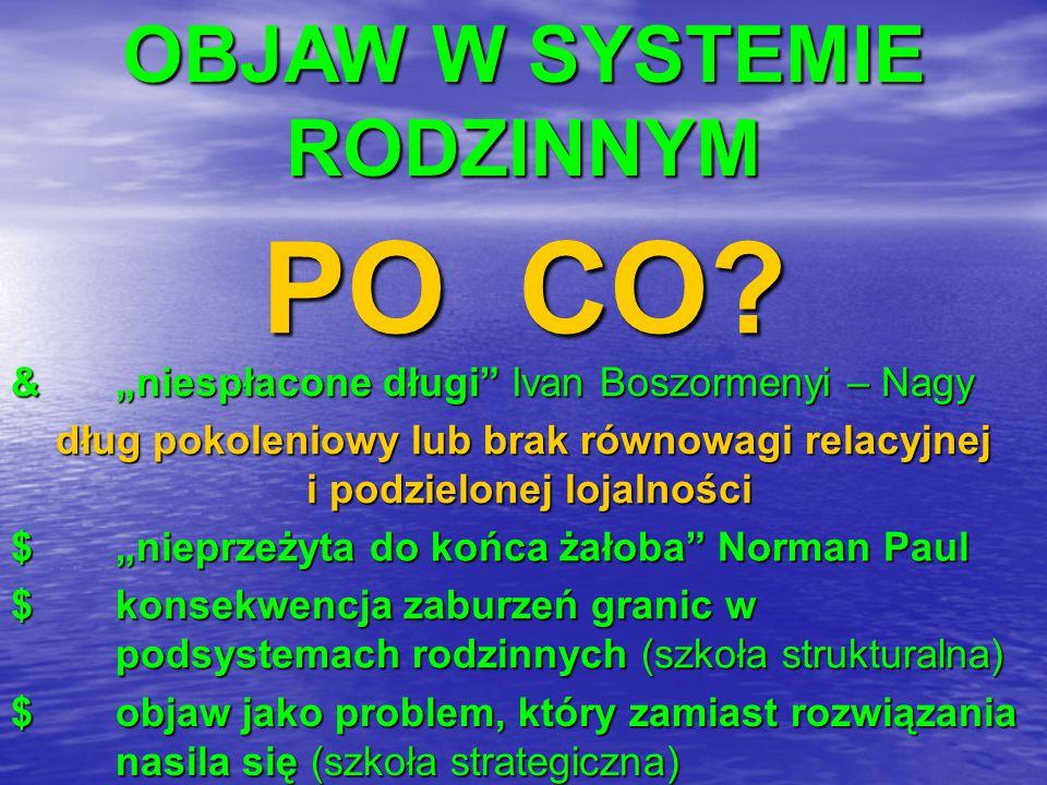 """OBJAW W SYSTEMIE RODZINNYM PO CO? &""""niespłacone długi"""" Ivan Boszormenyi – Nagy dług pokoleniowy lub brak równowagi relacyjnej i podzielonej lojalności"""