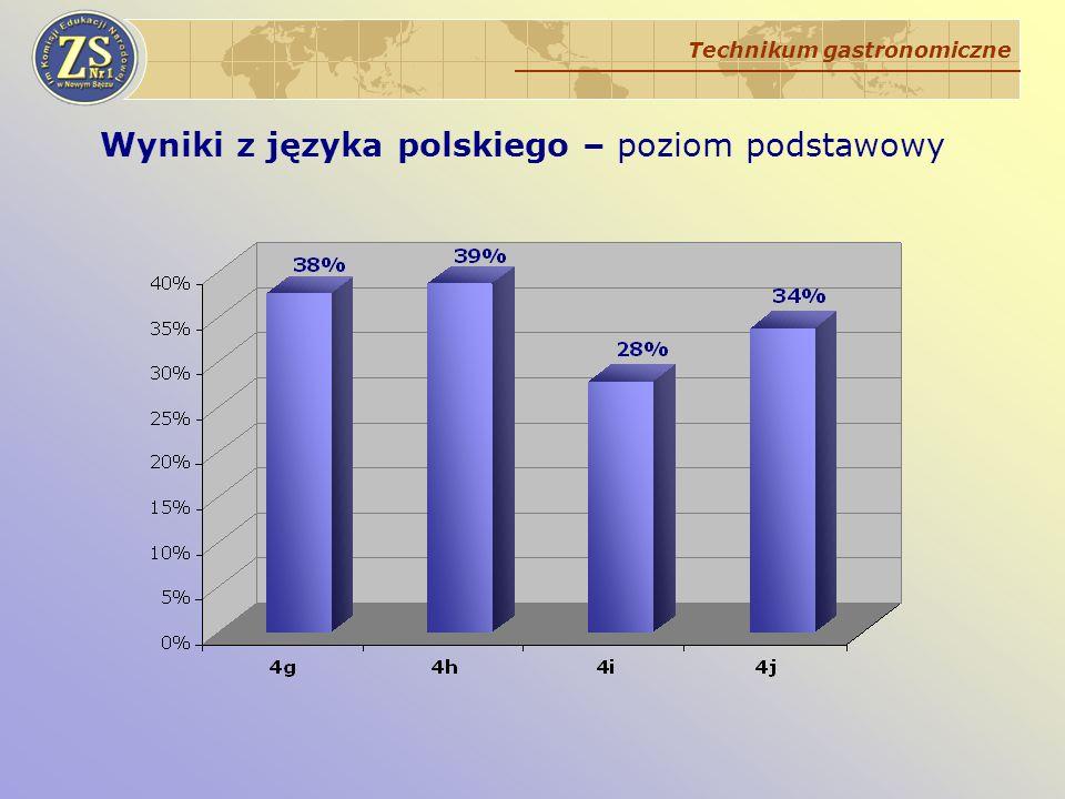 Wyniki z języka polskiego – poziom podstawowy Technikum gastronomiczne