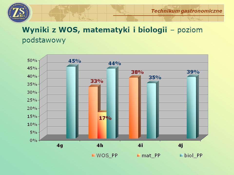Wyniki z WOS, matematyki i biologii – poziom podstawowy Technikum gastronomiczne