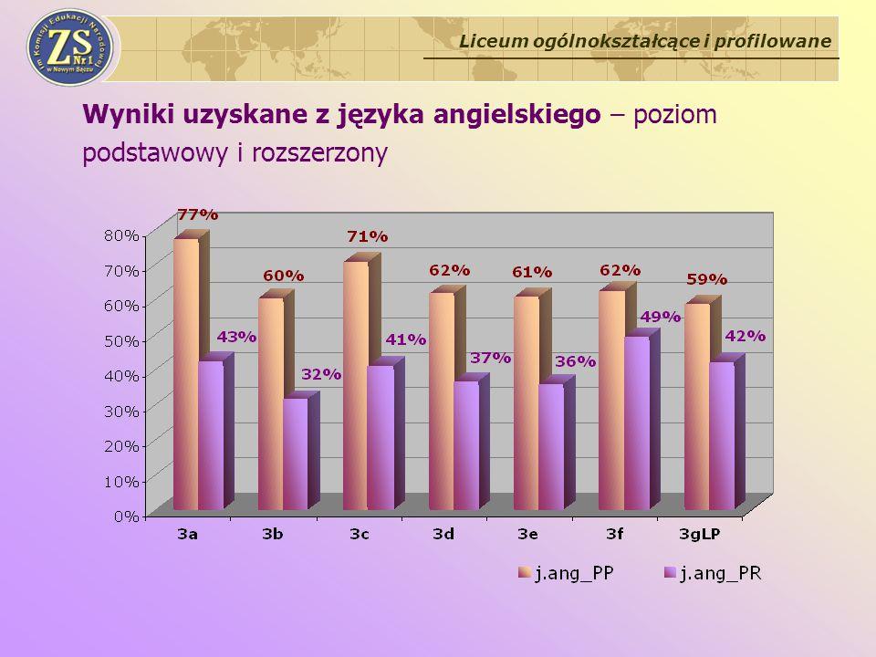 Wyniki uzyskane z języka angielskiego – poziom podstawowy i rozszerzony Liceum ogólnokształcące i profilowane