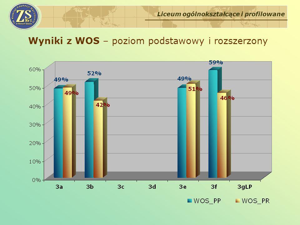 Wyniki z WOS – poziom podstawowy i rozszerzony Liceum ogólnokształcące i profilowane