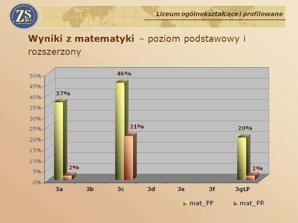 Wyniki z matematyki – poziom podstawowy i rozszerzony Liceum ogólnokształcące i profilowane