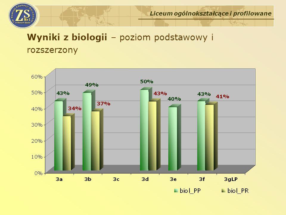 Wyniki z biologii – poziom podstawowy i rozszerzony Liceum ogólnokształcące i profilowane