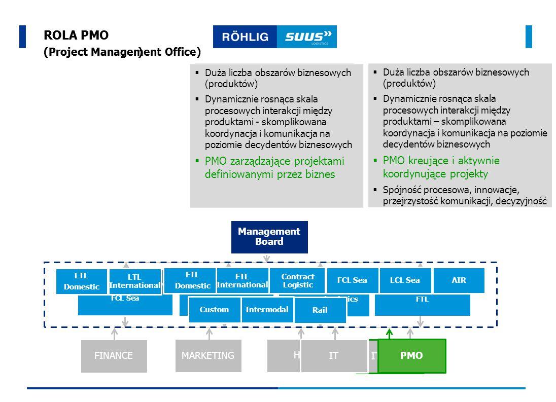 FINANCE MARKETING HR IT + PM ROLA PMO (Project Management Office)  Ograniczona liczba obszarów biznesowych (produktów)  Skala procesowych interakcji między produktami możliwa do koordynacji  Prosta struktura zarządzania  PM współpracuje z IT i wspomaga zarządzanie strategicznymi projektami definiowanymi przez biznes  Duża liczba obszarów biznesowych (produktów)  Dynamicznie rosnąca skala procesowych interakcji między produktami - skomplikowana koordynacja i komunikacja na poziomie decydentów biznesowych  PMO zarządzające projektami definiowanymi przez biznes  Duża liczba obszarów biznesowych (produktów)  Dynamicznie rosnąca skala procesowych interakcji między produktami – skomplikowana koordynacja i komunikacja na poziomie decydentów biznesowych  PMO kreujące i aktywnie koordynujące projekty  Spójność procesowa, innowacje, przejrzystość komunikacji, decyzyjność Management Board OBSZAR BIZNESOWY FTL OBSZAR BIZNESOWY FCL Sea OBSZAR BIZNESOWY LTL International OBSZAR BIZNESOWY Contract Logistics IT PMO LTL International LTL Domestic FTL Domestic FTL International FCL Sea Contract Logistic LCL Sea Custom AIR Intermodal Rail ROLA PM (Project Manager)