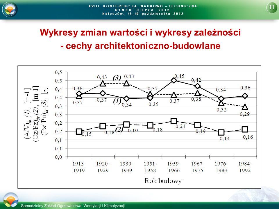 11 X V I I I K O N F E R E N C J A N A U K O W O – T E C H N I C Z N A R YNEK CIEPŁA 2012 N a ł ę c z ó w, 17 – 19 p a ź d z i e r n i k a 2 0 1 2 Wykresy zmian wartości i wykresy zależności - cechy architektoniczno-budowlane