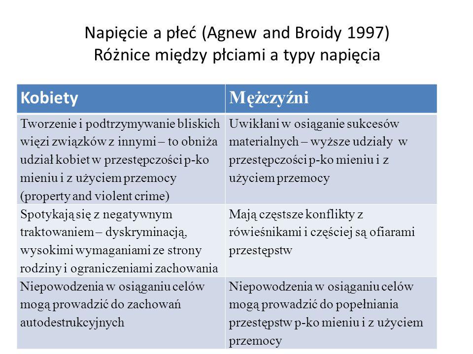 Napięcie a płeć (Agnew and Broidy 1997) Różnice między płciami a typy napięcia Kobiety Mężczyźni Tworzenie i podtrzymywanie bliskich więzi związków z