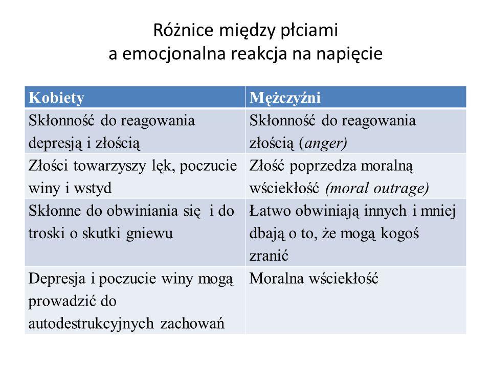 Różnice między płciami a emocjonalna reakcja na napięcie KobietyMężczyźni Skłonność do reagowania depresją i złością Skłonność do reagowania złością (