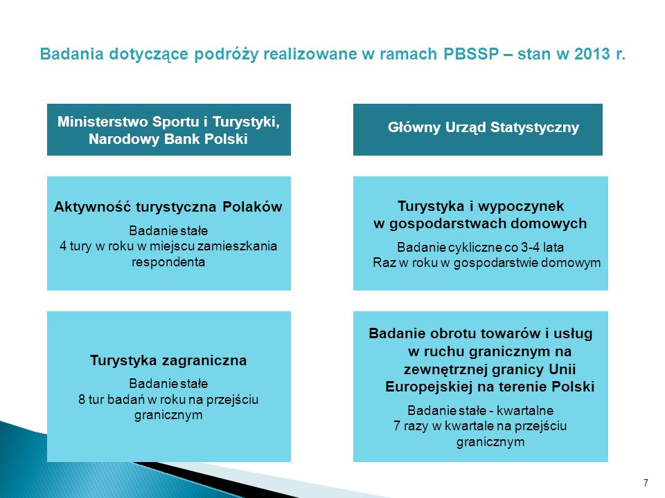 Turystyka zagraniczna Badanie stałe 8 tur badań w roku na przejściu granicznym Aktywność turystyczna Polaków Badanie stałe 4 tury w roku w miejscu zamieszkania respondenta Turystyka i wypoczynek w gospodarstwach domowych Badanie cykliczne co 3-4 lata Raz w roku w gospodarstwie domowym Badanie obrotu towarów i usług w ruchu granicznym na zewnętrznej granicy Unii Europejskiej na terenie Polski Badanie stałe - kwartalne 7 razy w kwartale na przejściu granicznym Ministerstwo Sportu i Turystyki, Narodowy Bank Polski Główny Urząd Statystyczny 7