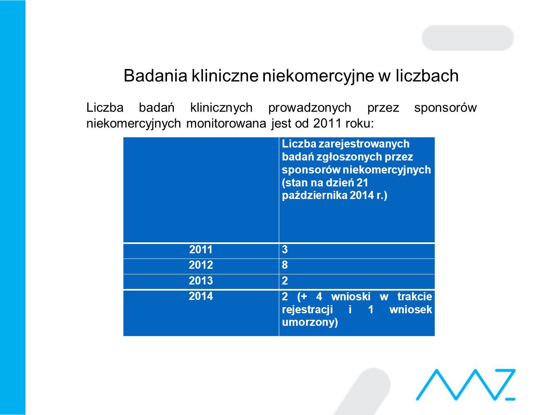 Badania kliniczne niekomercyjne w liczbach Liczba badań klinicznych rejestrowanych przez sponsorów niekomercyjnych jest bardzo niska: w 2011 roku takie badania stanowiły 0.6% zarejestrowanych badań klinicznych, w 2012 roku 1.7 %, w 2013 jedynie 0.4% badań.