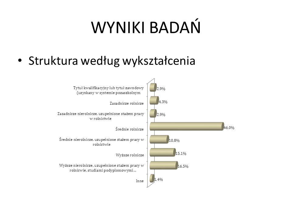 Struktura według wykształcenia