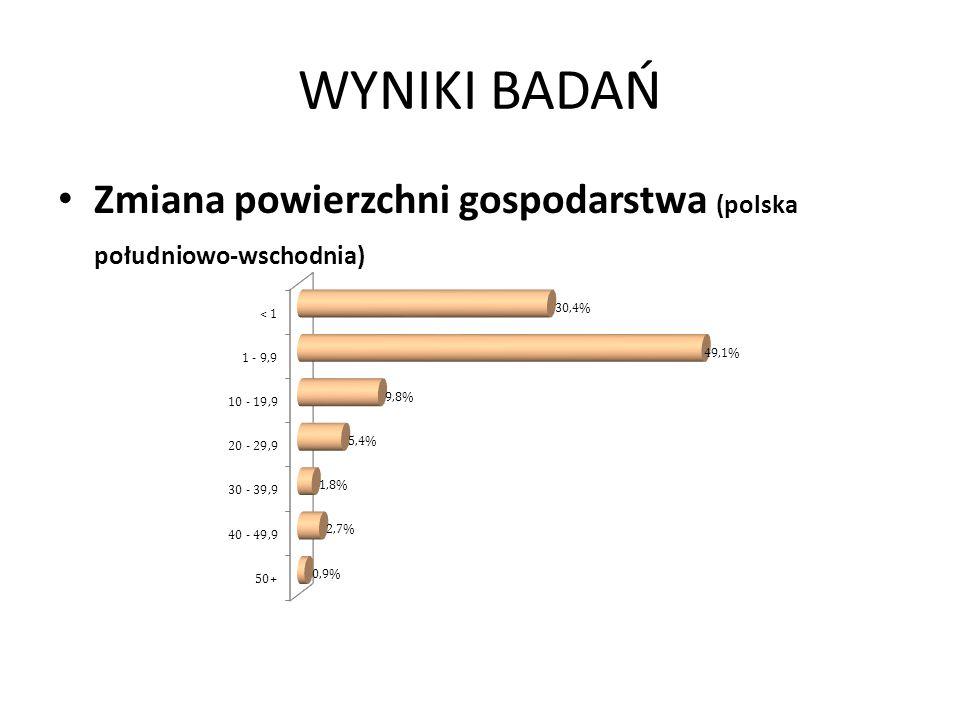 WYNIKI BADAŃ Zmiana powierzchni gospodarstwa (polska południowo-wschodnia)