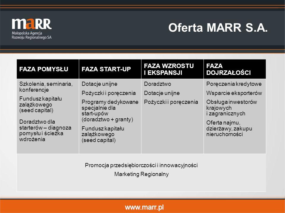 www.marr.pl Oferta MARR S.A. FAZA POMYSŁUFAZA START-UP FAZA WZROSTU I EKSPANSJI FAZA DOJRZAŁOŚCI Szkolenia, seminaria, konferencje Fundusz kapitału za