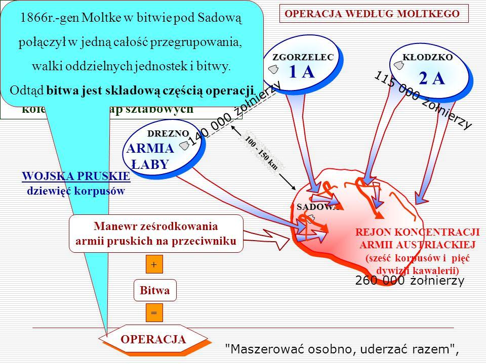 OKRES NAPOLEOŃSKI / powstanie armii narodowych/: -Bitwa napoleońska polegała na zmasowanym uderzeniu, którego przesłaniem było ześrodkowanie działań.