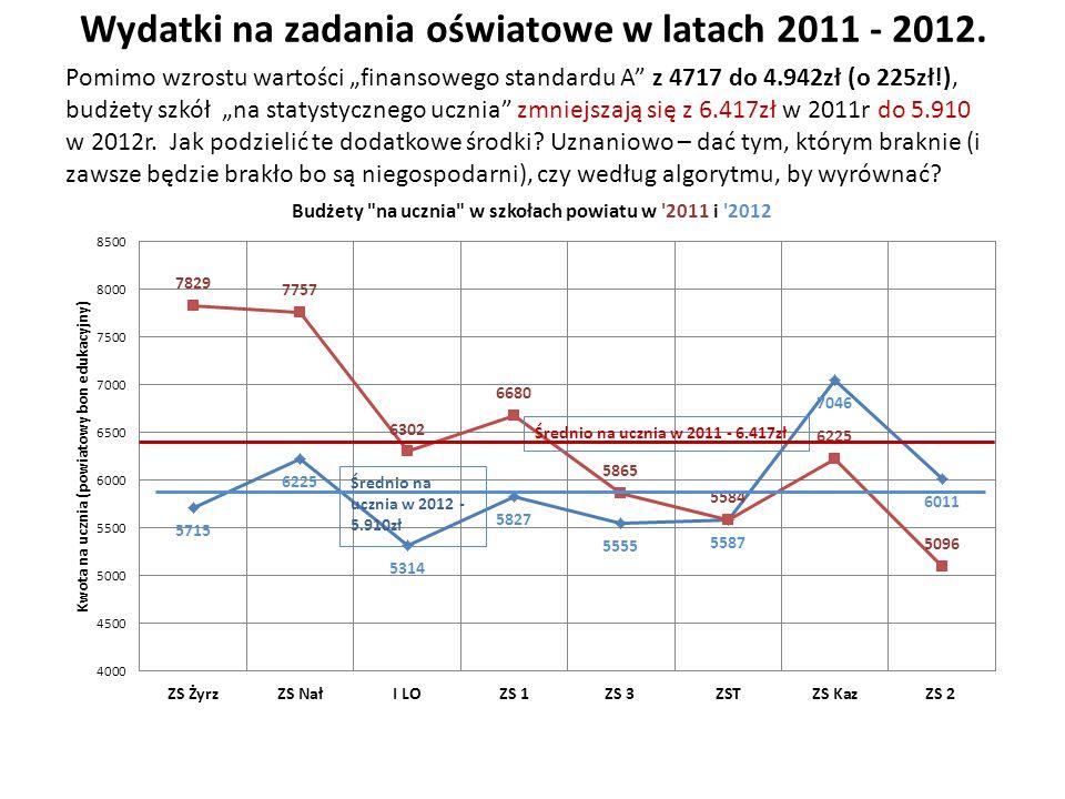 """Wydatki na zadania oświatowe w latach 2011 - 2012. Pomimo wzrostu wartości """"finansowego standardu A"""" z 4717 do 4.942zł (o 225zł!), budżety szkół """"na s"""