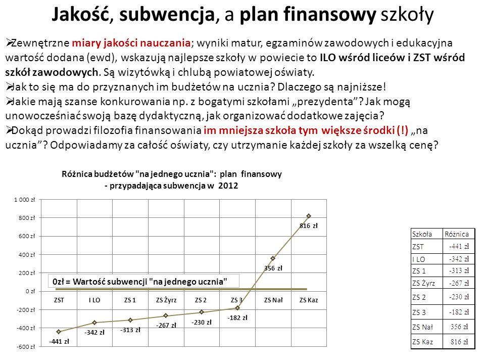 Jakość, subwencja, a plan finansowy szkoły 0zł = Wartość subwencji