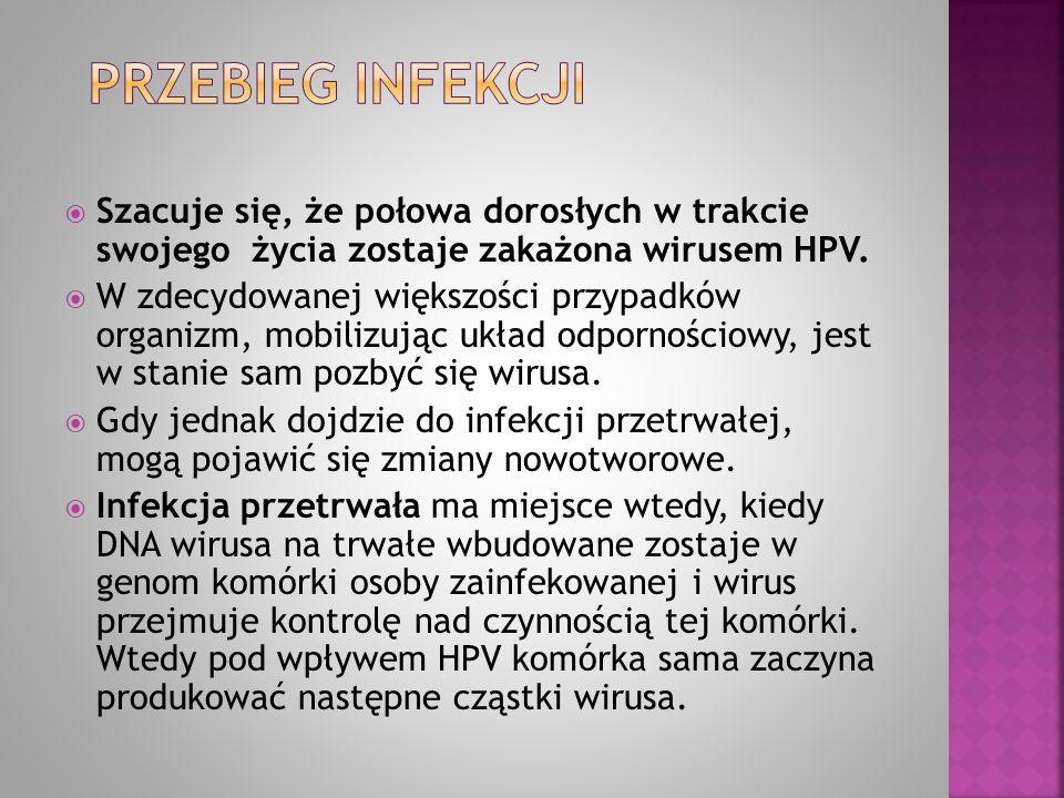 Infekcja komórek nabłonka szyjki Prawidłowa szyjka macicy Stany przednowo- tworowe RAK TESTY HPV DNA TESTY HPV mRNA OKRES:0 po 6-18 miesiącach Infekcja HPV Wyleczenie 80% Regresja 15% 20% Progresja Inwazja 3-5% Cykl produkcyjny infekcji – replikacja wirusa Integracja DNA HPV do genomu pacjentki mRNA onkogenów E6/E7 ponad 24 miesiącepo 7-15 latach