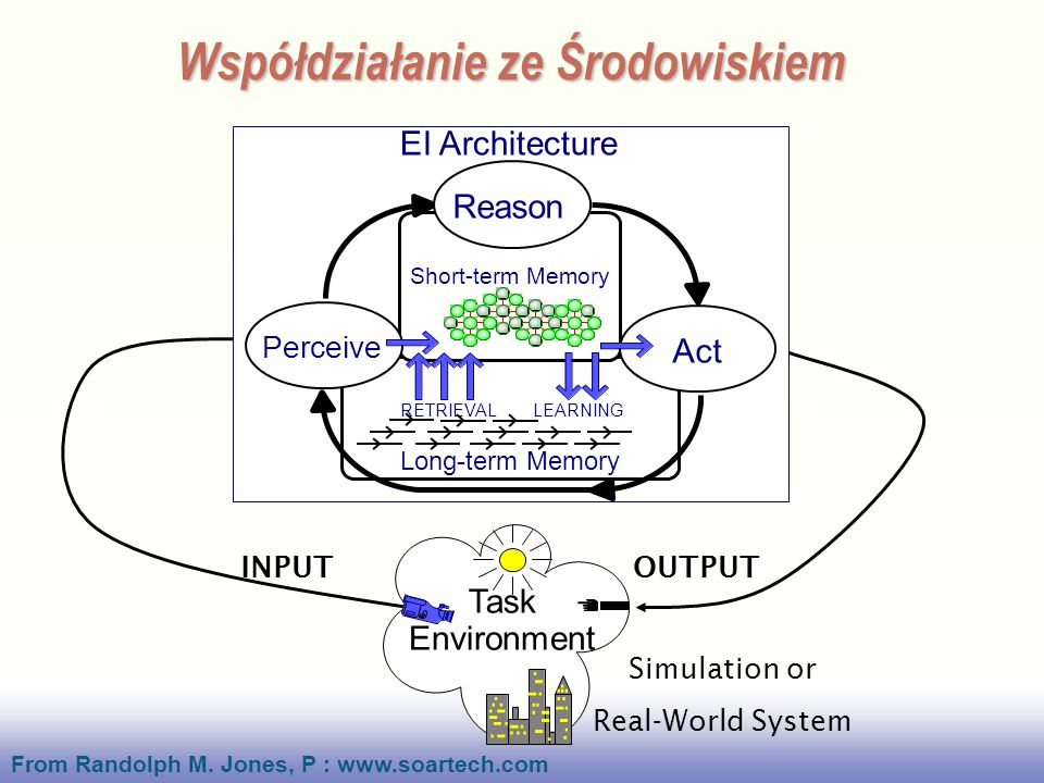 EE141 INPUTOUTPUT Simulation or Real-World System Task Environment EI Architecture Long-term Memory Short-term Memory Reason Act Perceive RETRIEVALLEARNING Współdziałanie ze Środowiskiem From Randolph M.