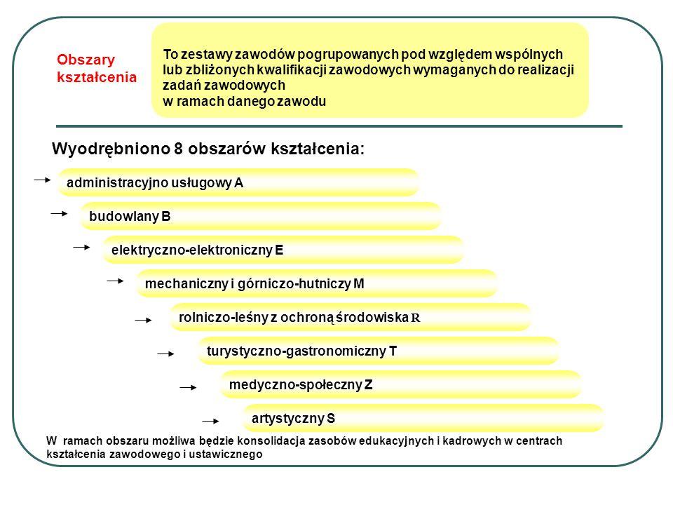 Obszary kształcenia Wyodrębniono 8 obszarów kształcenia: administracyjno usługowy A elektryczno-elektroniczny E budowlany B mechaniczny i górniczo-hutniczy M medyczno-społeczny Z turystyczno-gastronomiczny T rolniczo-leśny z ochroną środowiska R artystyczny S To zestawy zawodów pogrupowanych pod względem wspólnych lub zbliżonych kwalifikacji zawodowych wymaganych do realizacji zadań zawodowych w ramach danego zawodu W ramach obszaru możliwa będzie konsolidacja zasobów edukacyjnych i kadrowych w centrach kształcenia zawodowego i ustawicznego