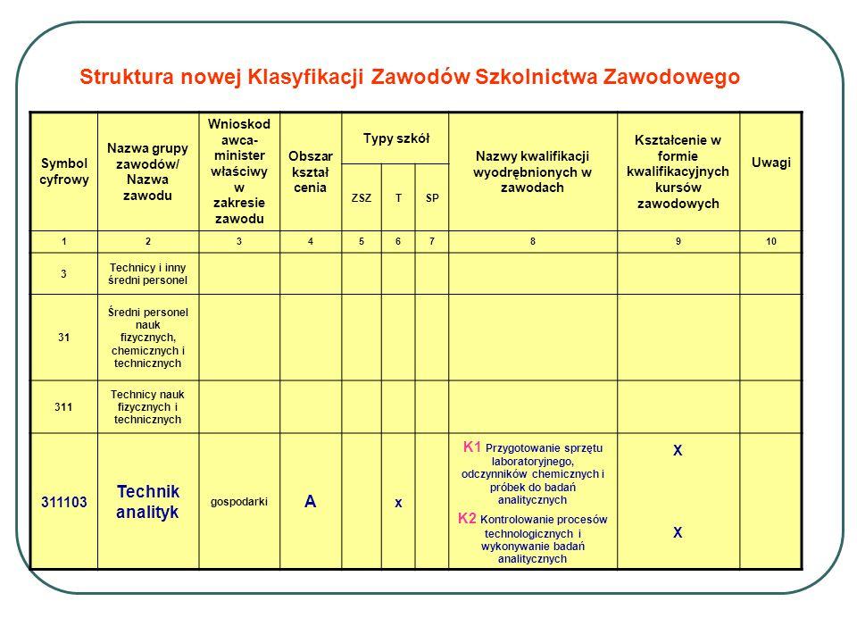 Struktura nowej Klasyfikacji Zawodów Szkolnictwa Zawodowego Symbol cyfrowy Nazwa grupy zawodów/ Nazwa zawodu Wnioskod awca- minister właściwy w zakres