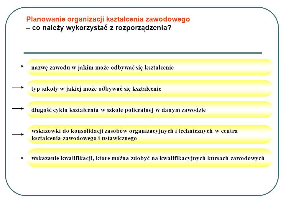 Planowanie organizacji kształcenia zawodowego – co należy wykorzystać z rozporządzenia.