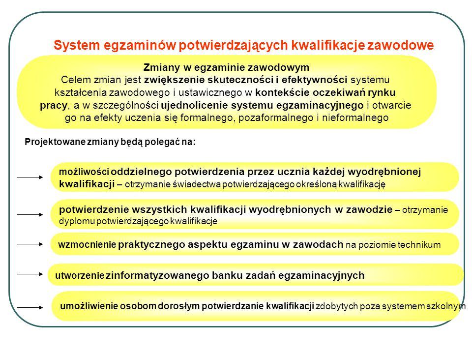 System egzaminów potwierdzających kwalifikacje zawodowe Zmiany w egzaminie zawodowym Celem zmian jest zwiększenie skuteczności i efektywności systemu kształcenia zawodowego i ustawicznego w kontekście oczekiwań rynku pracy, a w szczególności ujednolicenie systemu egzaminacyjnego i otwarcie go na efekty uczenia się formalnego, pozaformalnego i nieformalnego Projektowane zmiany będą polegać na: możliwości oddzielnego potwierdzenia przez ucznia każdej wyodrębnionej kwalifikacji – otrzymanie świadectwa potwierdzającego określoną kwalifikację potwierdzenie wszystkich kwalifikacji wyodrębnionych w zawodzie – otrzymanie dyplomu potwierdzającego kwalifikacje wzmocnienie praktycznego aspektu egzaminu w zawodach na poziomie technikum utworzenie zinformatyzowanego banku zadań egzaminacyjnych umożliwienie osobom dorosłym potwierdzanie kwalifikacji zdobytych poza systemem szkolnym