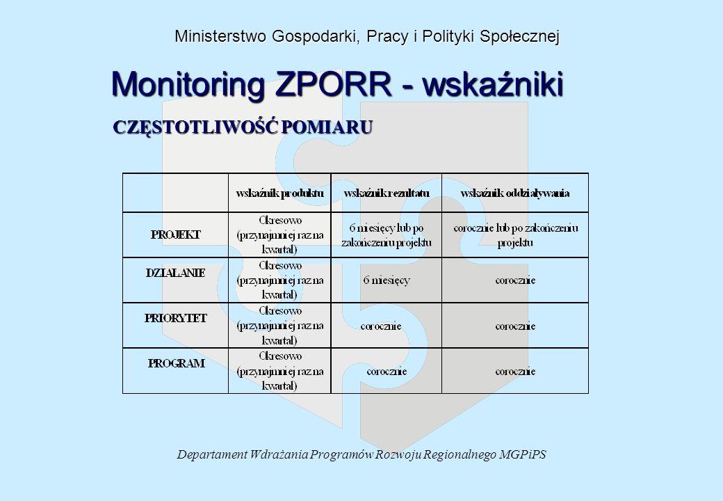 Departament Wdrażania Programów Rozwoju Regionalnego MGPiPS Ministerstwo Gospodarki, Pracy i Polityki Społecznej Monitoring ZPORR - wskaźniki CZĘSTOTLIWOŚĆ POMIARU