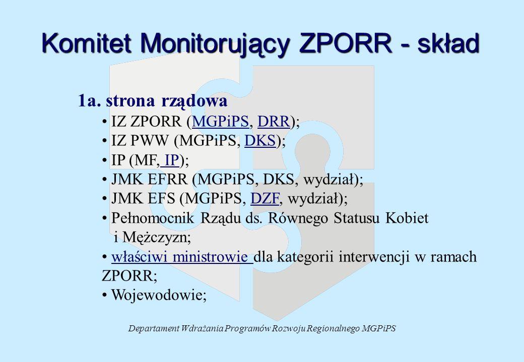 Departament Wdrażania Programów Rozwoju Regionalnego MGPiPS Komitet Monitorujący ZPORR - skład 1a. strona rządowa IZ ZPORR (MGPiPS, DRR);MGPiPSDRR IZ