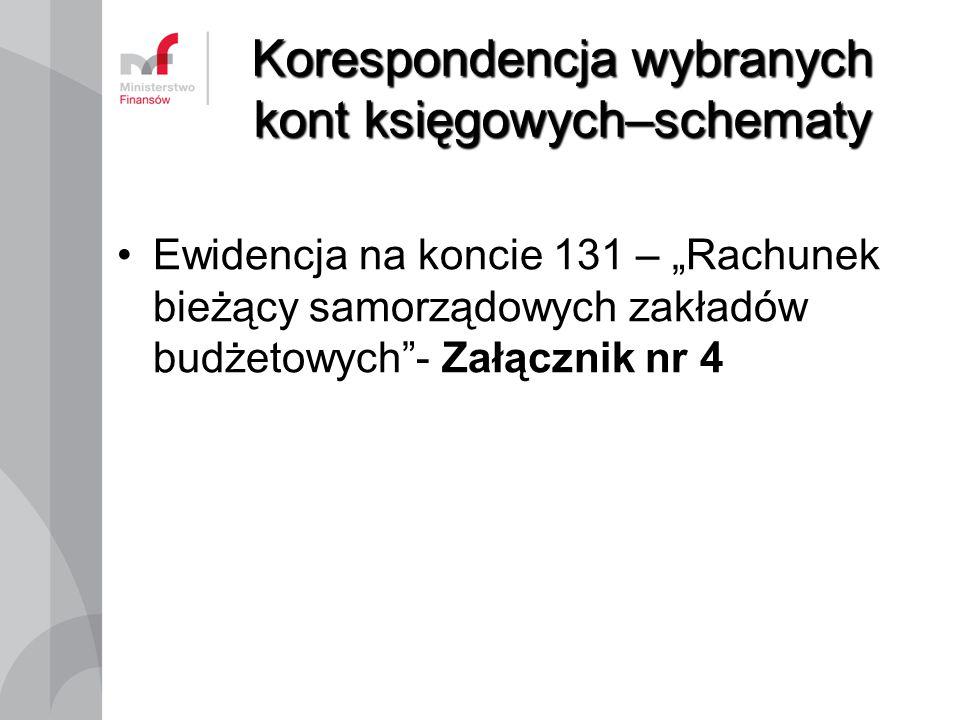 """Korespondencja wybranych kont księgowych–schematy Ewidencja na koncie 131 – """"Rachunek bieżący samorządowych zakładów budżetowych""""- Załącznik nr 4"""
