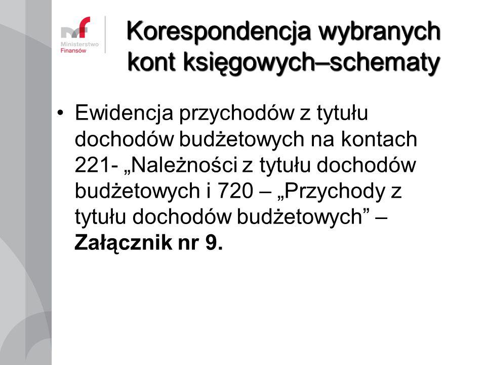 """Korespondencja wybranych kont księgowych–schematy Ewidencja przychodów z tytułu dochodów budżetowych na kontach 221- """"Należności z tytułu dochodów bud"""