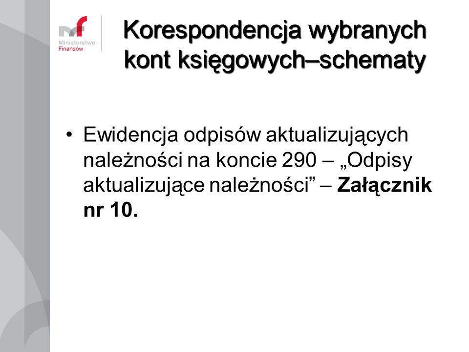 """Korespondencja wybranych kont księgowych–schematy Ewidencja odpisów aktualizujących należności na koncie 290 – """"Odpisy aktualizujące należności"""" – Zał"""