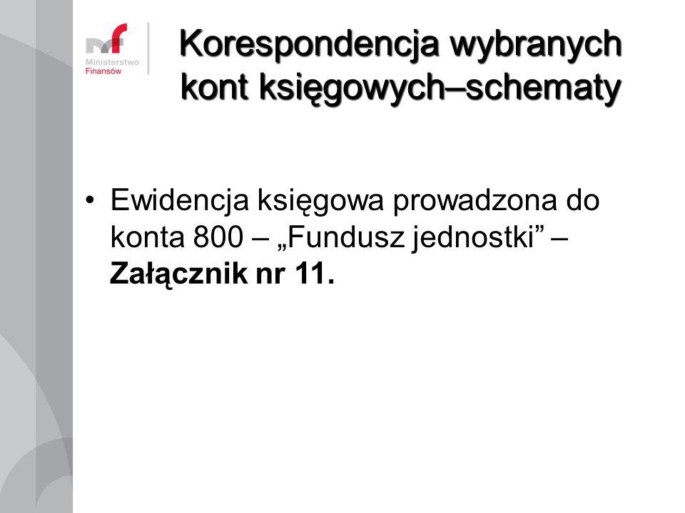 """Korespondencja wybranych kont księgowych–schematy Ewidencja księgowa prowadzona do konta 800 – """"Fundusz jednostki"""" – Załącznik nr 11."""