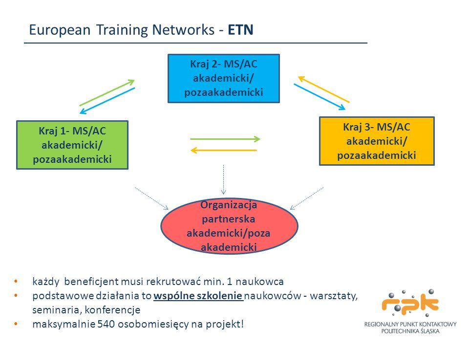 European Training Networks - ETN Kraj 1- MS/AC akademicki/ pozaakademicki Kraj 3- MS/AC akademicki/ pozaakademicki Kraj 2- MS/AC akademicki/ pozaakade