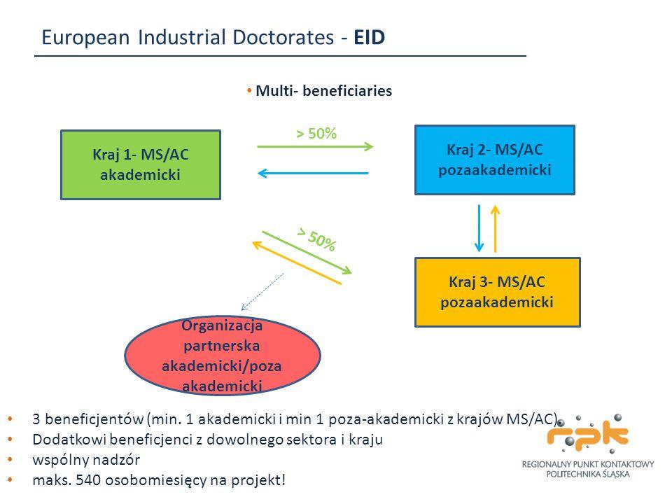 European Industrial Doctorates - EID Kraj 1- MS/AC akademicki Multi- beneficiaries Kraj 2- MS/AC pozaakademicki Kraj 3- MS/AC pozaakademicki > 50% Org