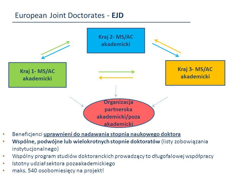 European Joint Doctorates - EJD Kraj 1- MS/AC akademicki Kraj 3- MS/AC akademicki Kraj 2- MS/AC akademicki Beneficjenci uprawnieni do nadawania stopni