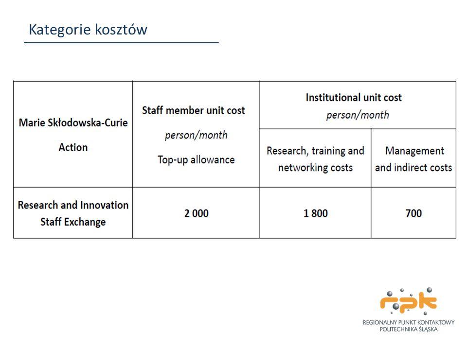 Kategorie kosztów