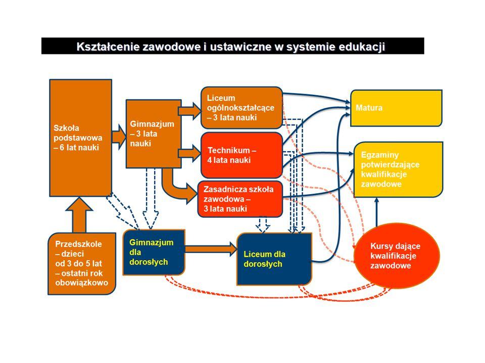 Jest znakomitą bazą dydaktyczną umożliwiającą zdobycie kwalifikacji w branżach : Mechanicznej Mechatronicznej Samochodowej Elektrycznej Informatycznej Logistycznej Medycznej