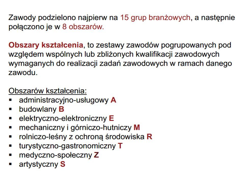KURSY UMIEJĘTNOŚCI ZAWODOWYCH - PRZYKŁADY Kwalifikacja T.15.