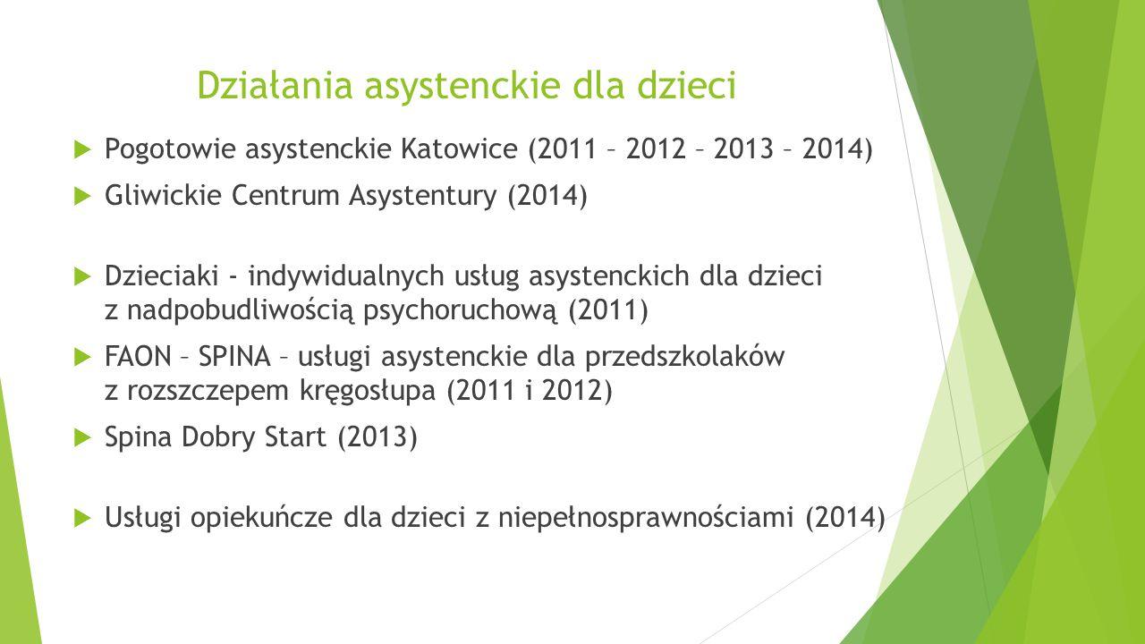 Działania asystenckie dla dzieci  Pogotowie asystenckie Katowice (2011 – 2012 – 2013 – 2014)  Gliwickie Centrum Asystentury (2014)  Dzieciaki - ind