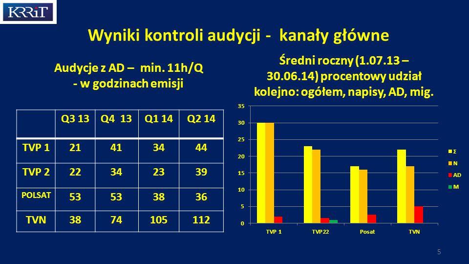 Wyniki kontroli audycji - kanały główne 5 Q3 13Q4 13Q1 14Q2 14 TVP 121413444 TVP 222342339 POLSAT 53 3836 TVN3874105112 Audycje z AD – min.