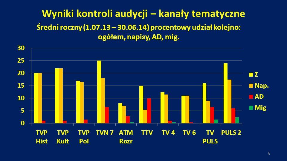 Wyniki kontroli audycji – kanały tematyczne 6 Średni roczny (1.07.13 – 30.06.14) procentowy udział kolejno: ogółem, napisy, AD, mig.