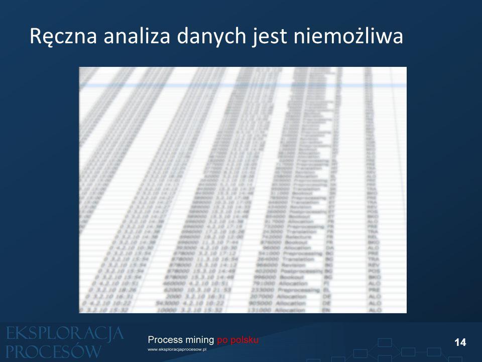 Ręczna analiza danych jest niemożliwa 14