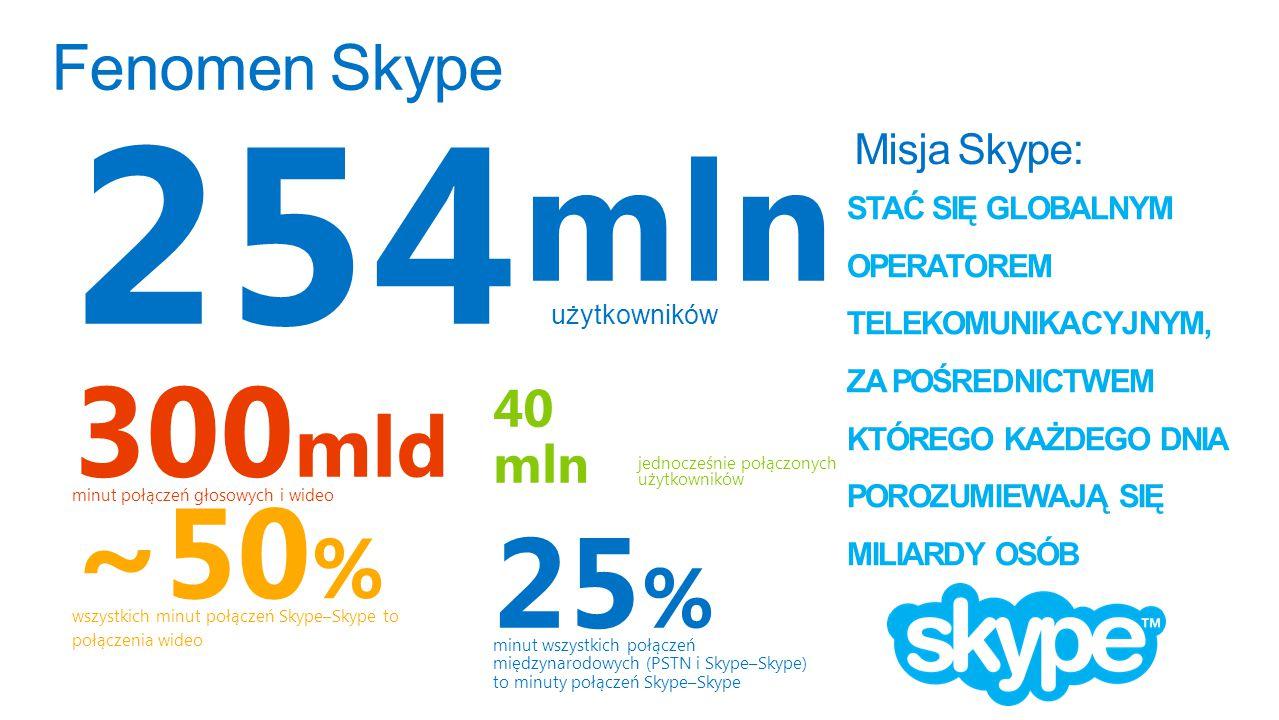 254 mln użytkowników ~50 % wszystkich minut połączeń Skype–Skype to połączenia wideo 25 % minut wszystkich połączeń międzynarodowych (PSTN i Skype–Skype) to minuty połączeń Skype–Skype 300 mld minut połączeń głosowych i wideo 40 mln jednocześnie połączonych użytkowników STAĆ SIĘ GLOBALNYM OPERATOREM TELEKOMUNIKACYJNYM, ZA POŚREDNICTWEM KTÓREGO KAŻDEGO DNIA POROZUMIEWAJĄ SIĘ MILIARDY OSÓB