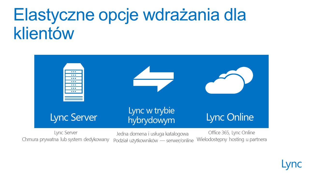 Office 365, Lync Online Wielodostępny hosting u partnera Lync Online Lync Server Chmura prywatna lub system dedykowany Lync Server Jedna domena i usługa katalogowa Podział użytkowników — serwer/online Lync w trybie hybrydowym